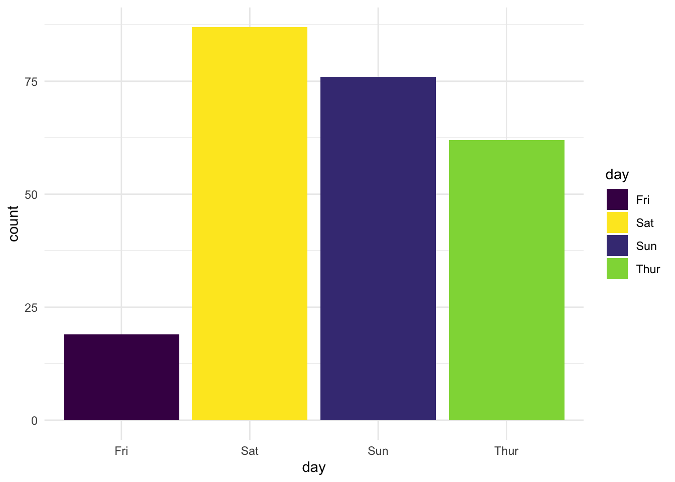Changing the default color scheme in ggplot2 - Data Se
